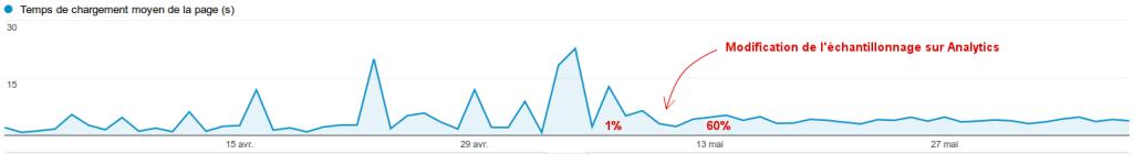 Courbe du temps de chargement de mon site avant et après le changement de l'échantillonage