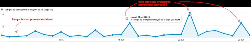 Screenshot démontrant les pics dans le temps de chargement analytics