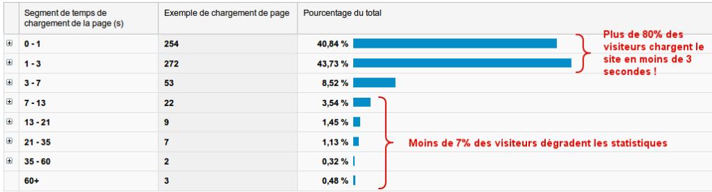 Screenshot de google analytics montrant la répartition des visiteurs en fonction du temps de chargement